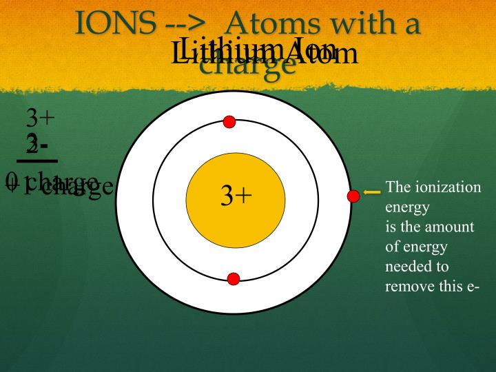 IONS -->  Atoms with a charge