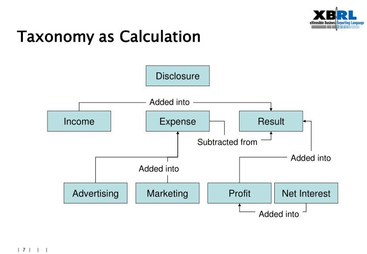 Taxonomy as Calculation