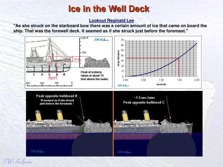 Ice in the Well Deck