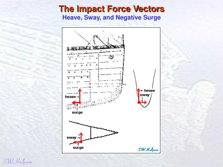 The Impact Force Vectors