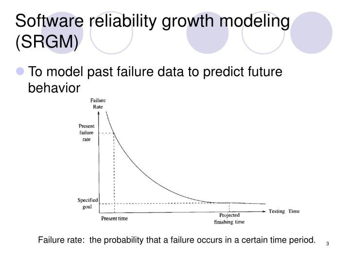 Software reliability growth modeling (SRGM)