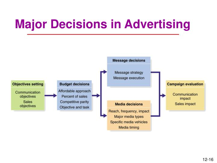 Major Decisions in Advertising