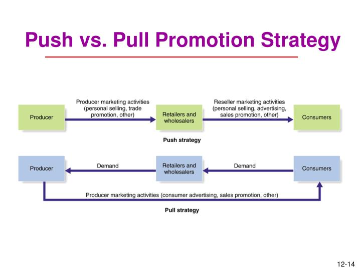 Push vs. Pull Promotion Strategy