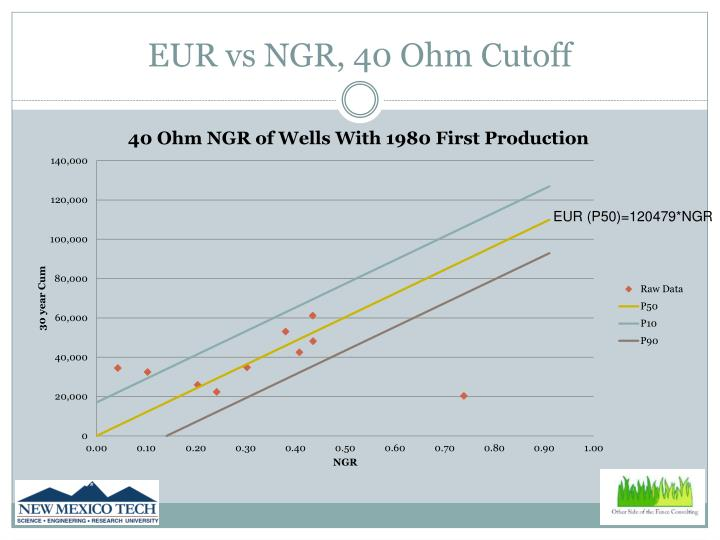 EUR vs NGR, 40 Ohm Cutoff