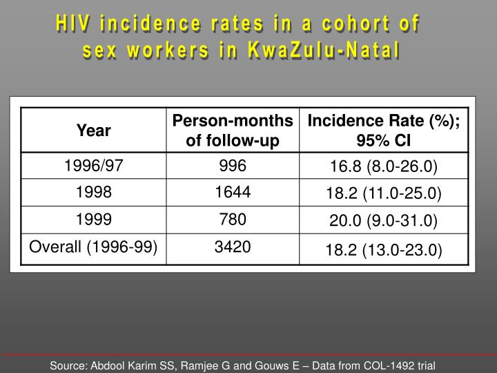 HIV incidence rates in a cohort of