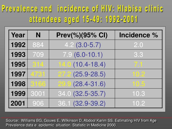 Prevalence and  incidence of HIV: Hlabisa clinic