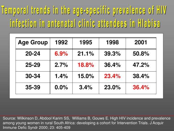 Temporal trends in the age-specific prevalence of HIV