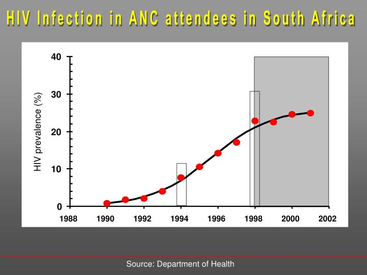 HIV Infection in ANC attendees in South Africa