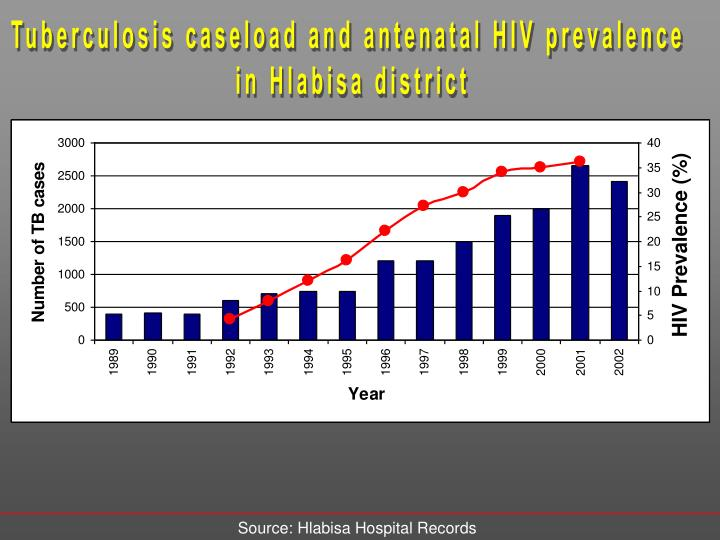 Tuberculosis caseload and antenatal HIV prevalence