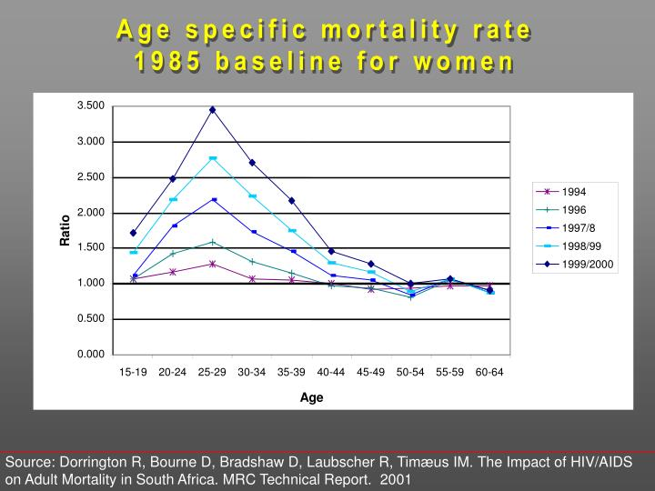 Age specific mortality rate