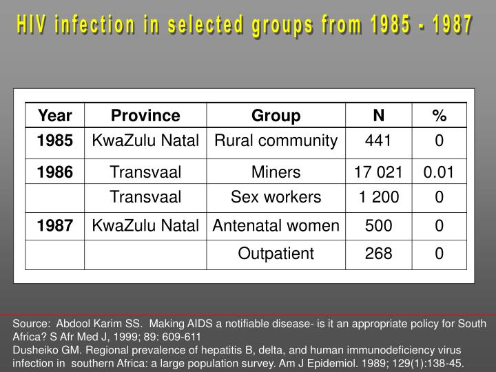 HIV infection in selected groups from 1985 - 1987