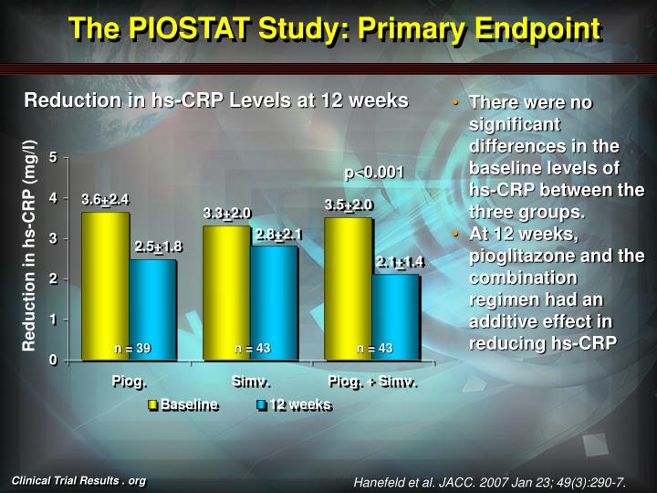 The PIOSTAT Study: Primary Endpoint