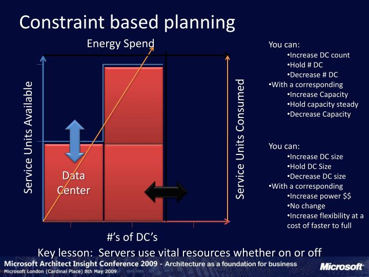 Constraint based planning