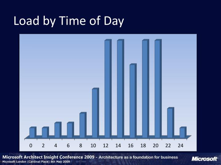 Load by Time of Day