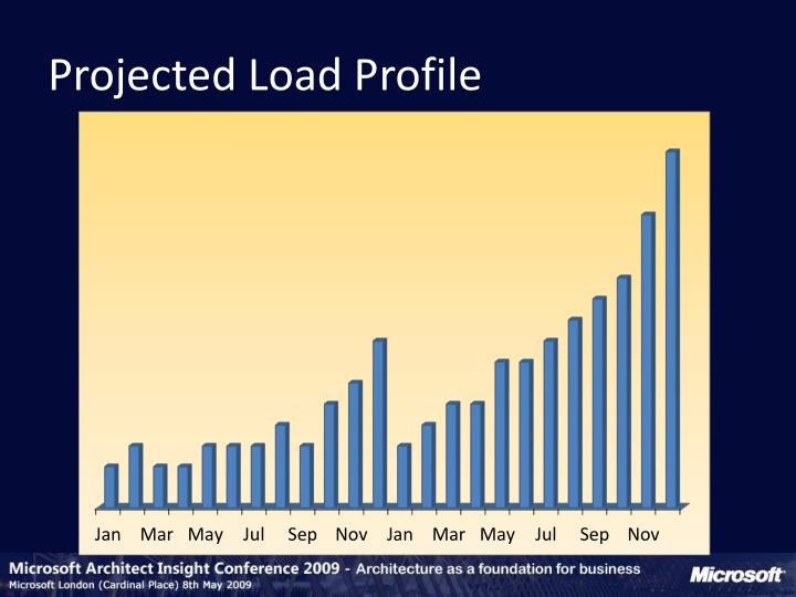 Projected Load Profile