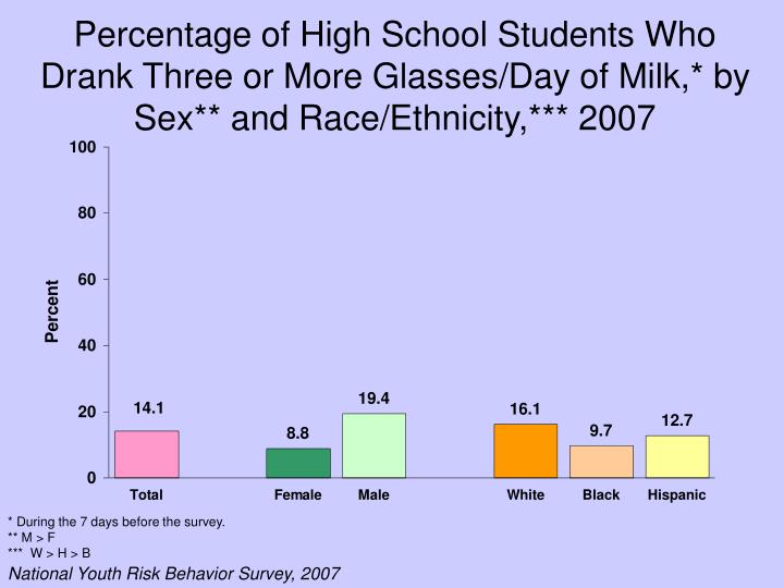 Percentage of High School Students Who Drank Three or More Glasses/Day of Milk,* by Sex** and Race/Ethnicity,*** 2007