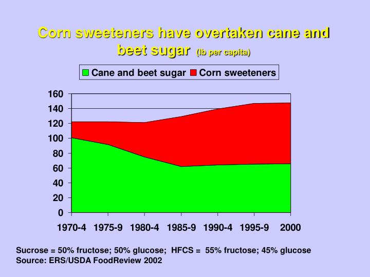 Corn sweeteners have overtaken cane and beet sugar