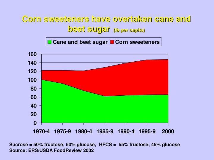 Corn sweeteners have overtaken cane and beet sugar