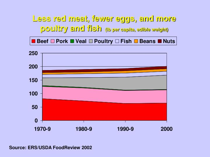 Less red meat, fewer eggs, and more poultry and fish