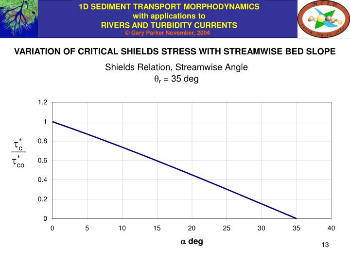 VARIATION OF CRITICAL SHIELDS STRESS WITH STREAMWISE BED SLOPE