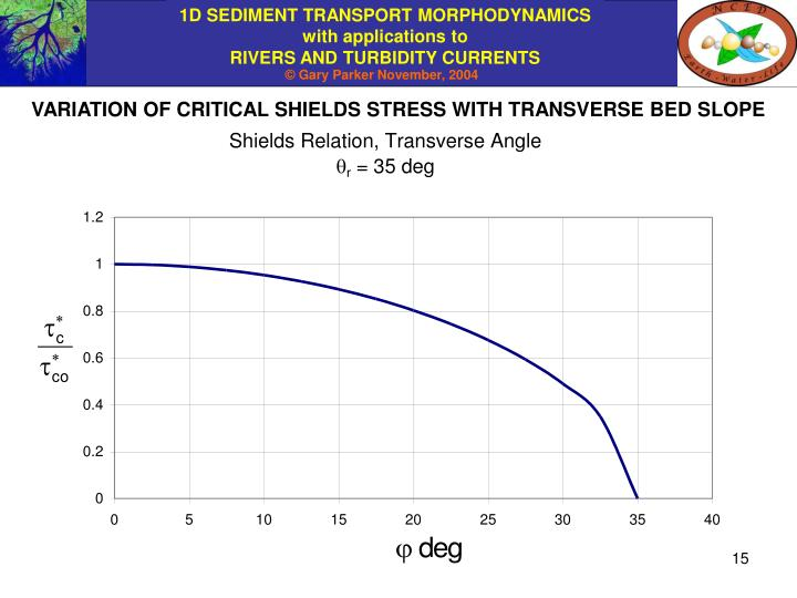 VARIATION OF CRITICAL SHIELDS STRESS WITH TRANSVERSE BED SLOPE