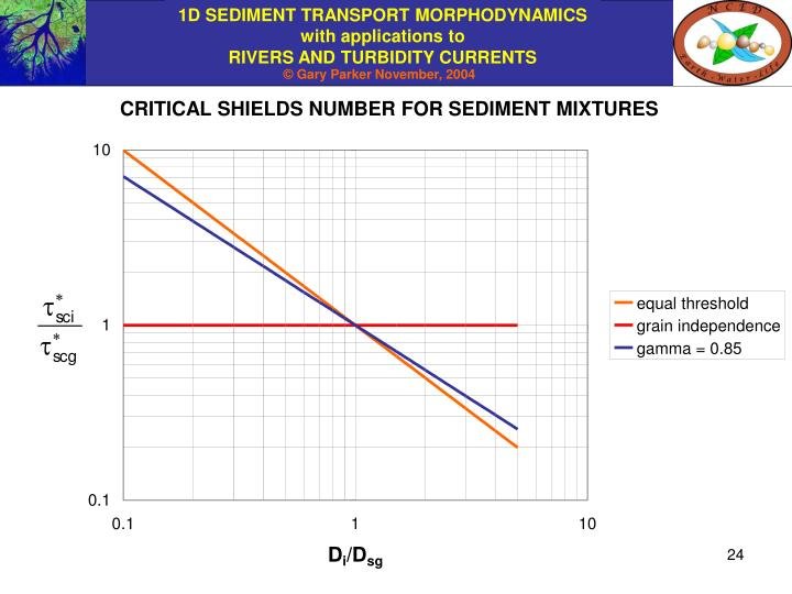 CRITICAL SHIELDS NUMBER FOR SEDIMENT MIXTURES