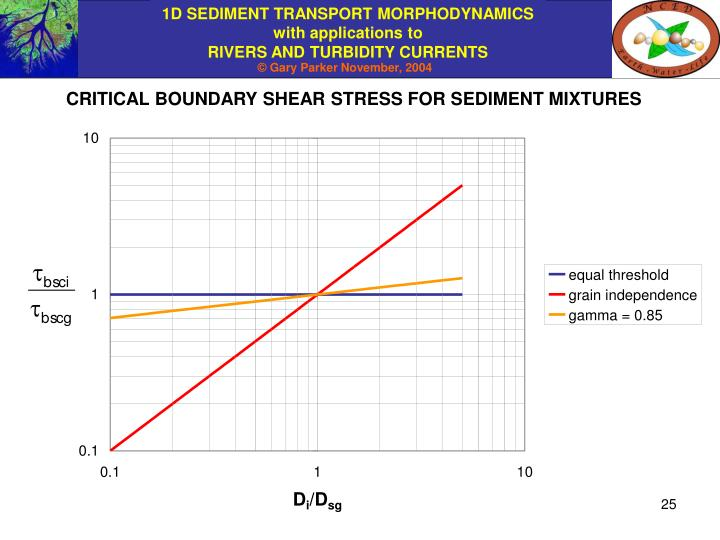 CRITICAL BOUNDARY SHEAR STRESS FOR SEDIMENT MIXTURES