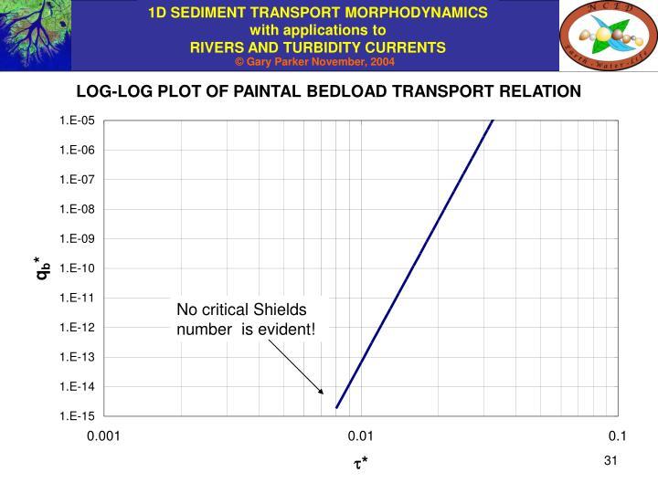 LOG-LOG PLOT OF PAINTAL BEDLOAD TRANSPORT RELATION