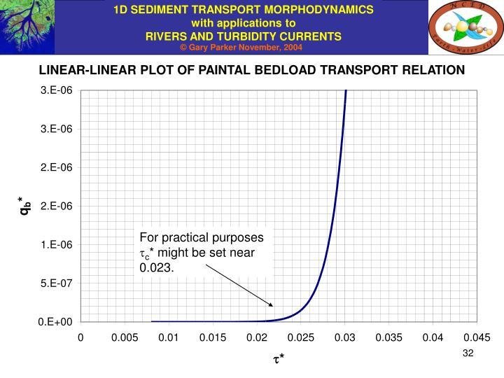 LINEAR-LINEAR PLOT OF PAINTAL BEDLOAD TRANSPORT RELATION