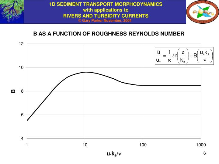 B AS A FUNCTION OF ROUGHNESS REYNOLDS NUMBER