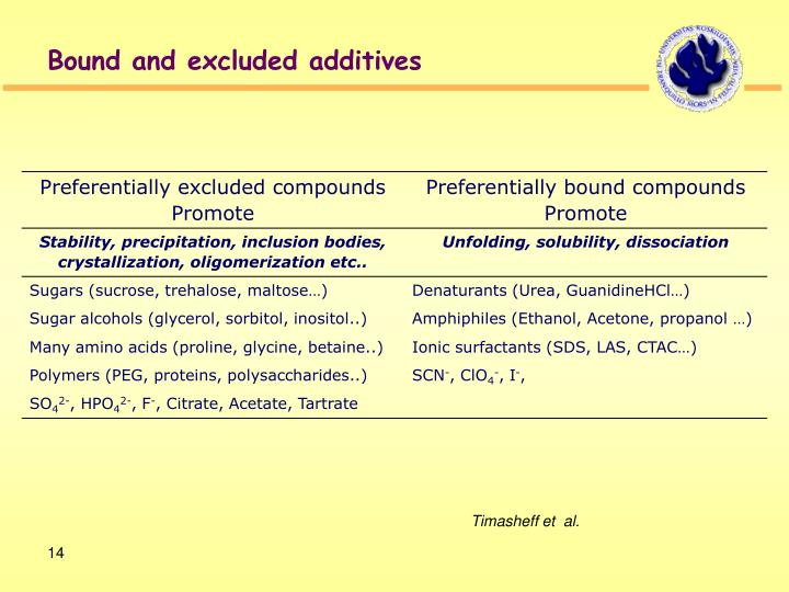 Bound and excluded additives