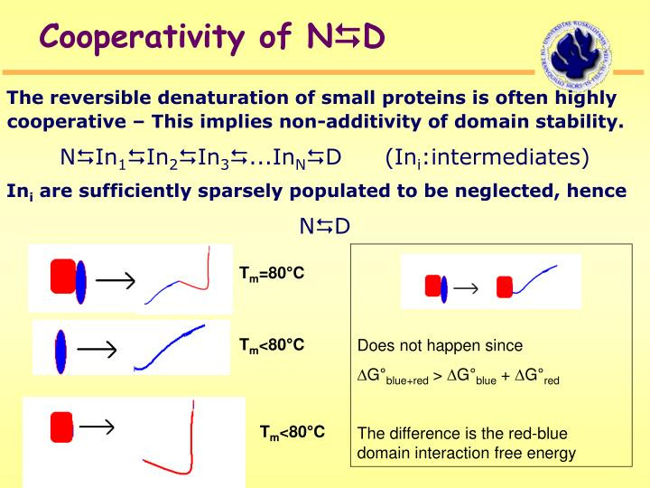 Cooperativity of N