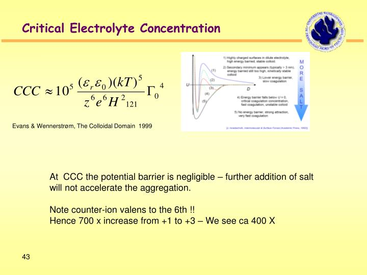 Critical Electrolyte Concentration