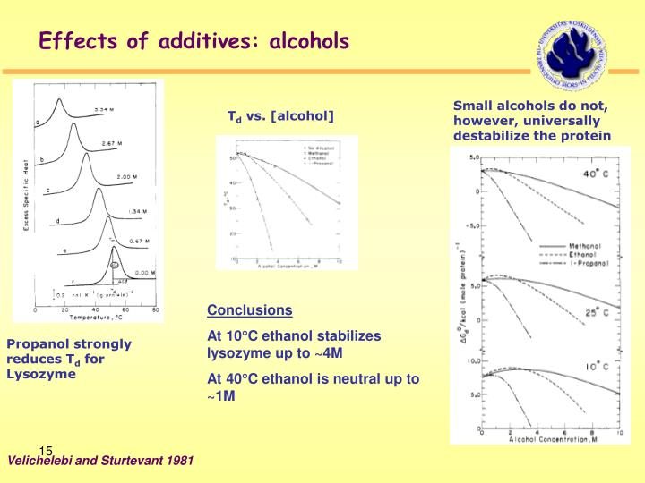 Effects of additives: alcohols