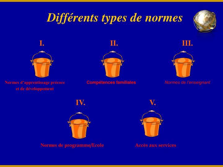Différents types de normes