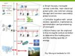 fig microgrid testbeds for sg