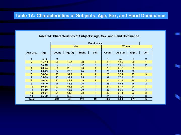 Table 1A: Characteristics of Subjects: Age, Sex, and Hand Dominance