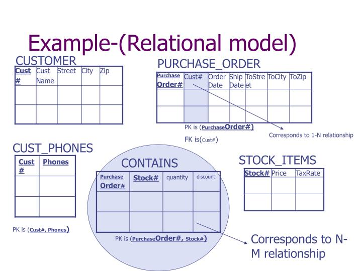 Example-(Relational model)