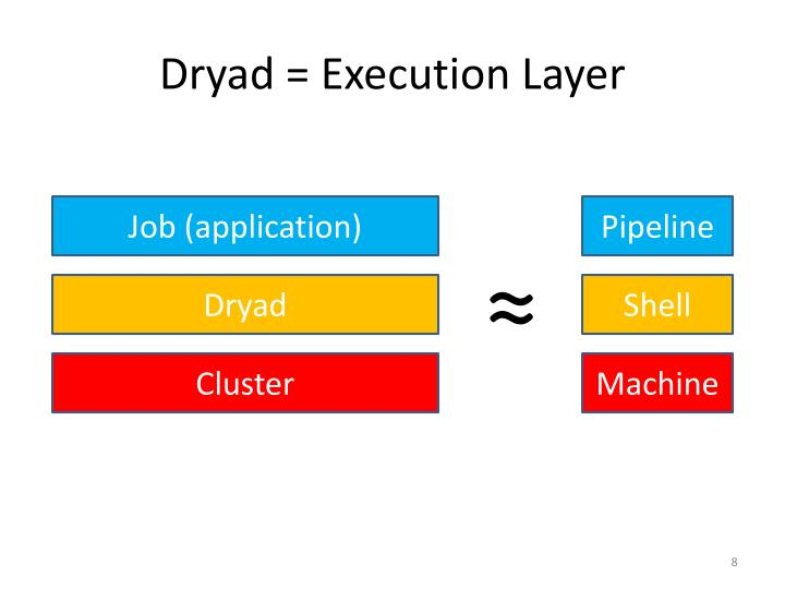 Dryad = Execution Layer
