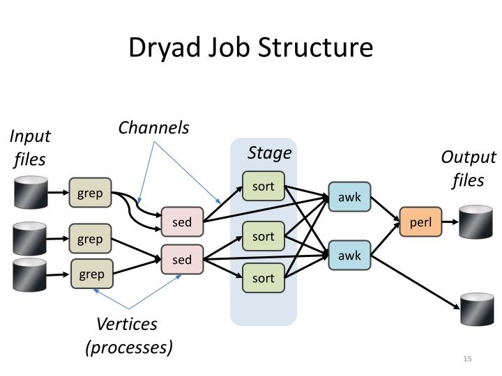 Dryad Job Structure