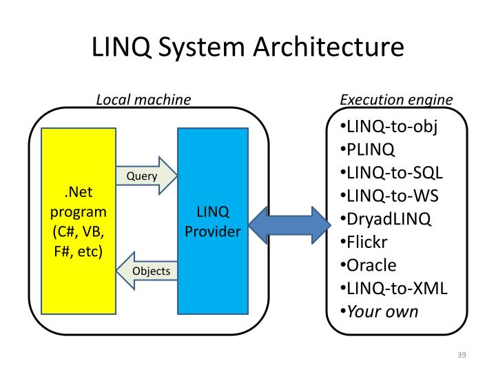 LINQ System Architecture