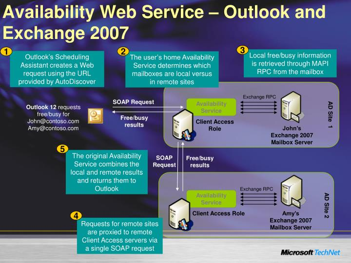 Availability Web Service – Outlook and Exchange 2007