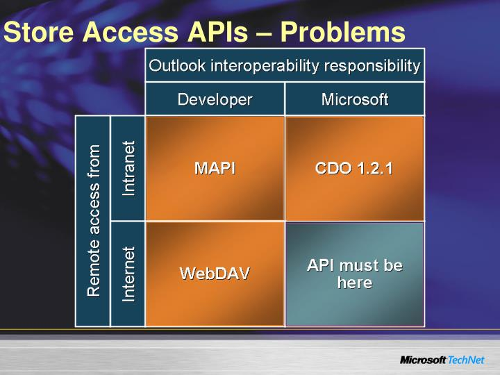 Store Access APIs – Problems