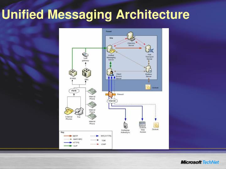 Unified Messaging Architecture