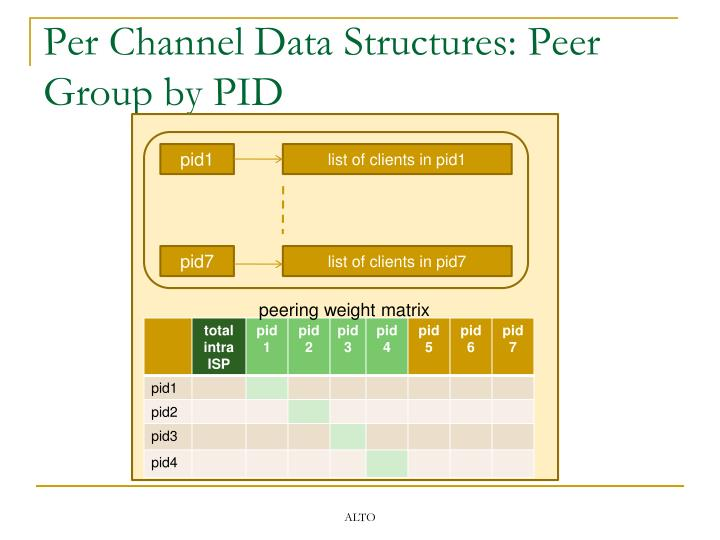 Per Channel Data Structures: Peer Group by PID