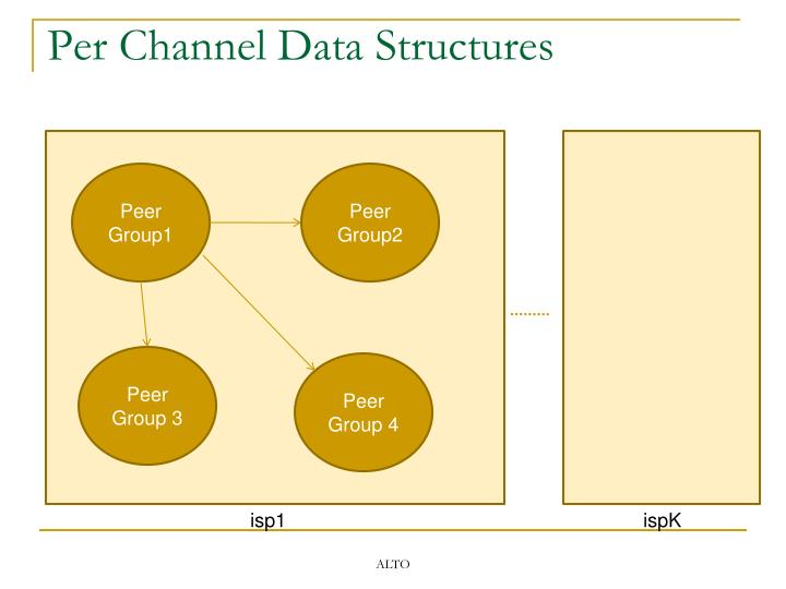 Per Channel Data Structures