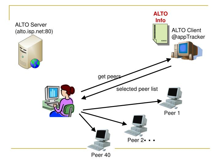 ALTO Client