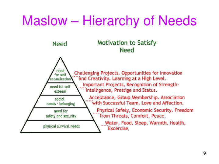Maslow – Hierarchy of Needs