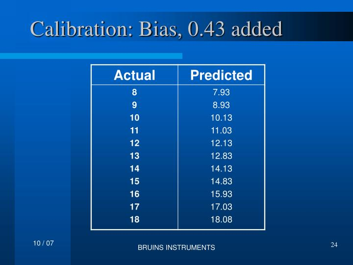 Calibration: Bias, 0.43 added