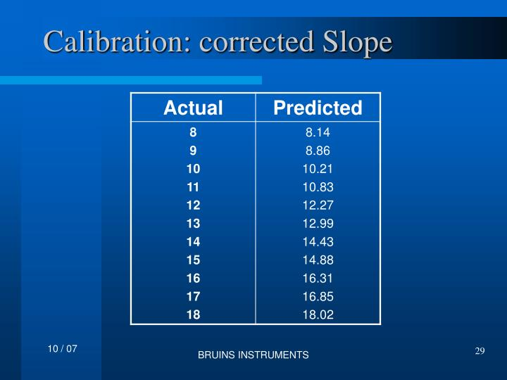 Calibration: corrected Slope